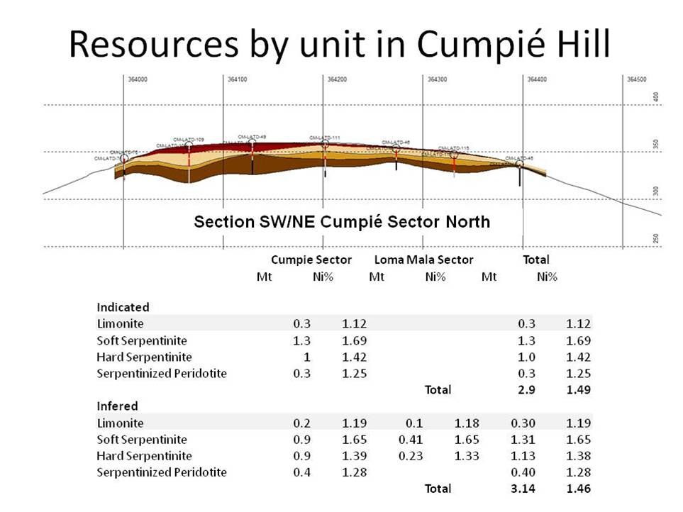 Representative cross section of the Cumpié Hill Ni laterite deposit